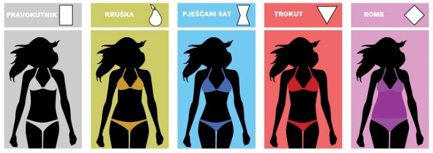 Kupaći kostim prema vasem obliku tijela + Kostimi za ljeto 2013.